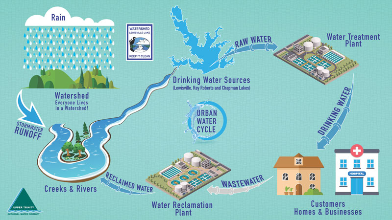 urban-water-cycle-Infographic
